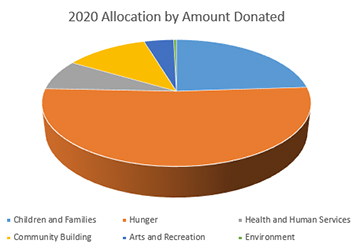 2020 Allocation by Amount Donated